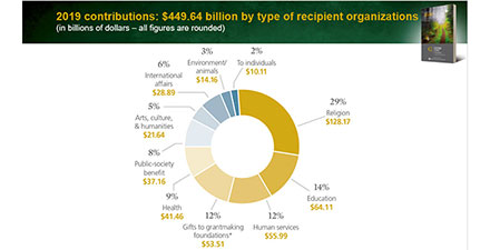 Giving USA 2020 chart of charitable giving recipients by mission