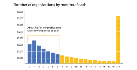 Thumbnail of number of organizations by months of cash