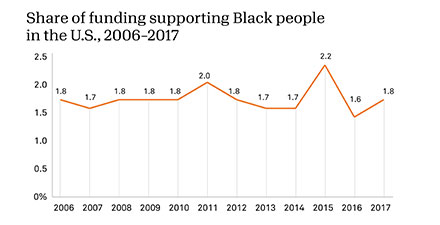 Share of funding for Black people in the U.S., 2006-2017