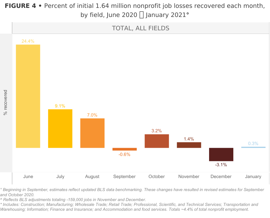 % original 1.64M nonprofit jobs initially lost recovered, June '20-Jan '21