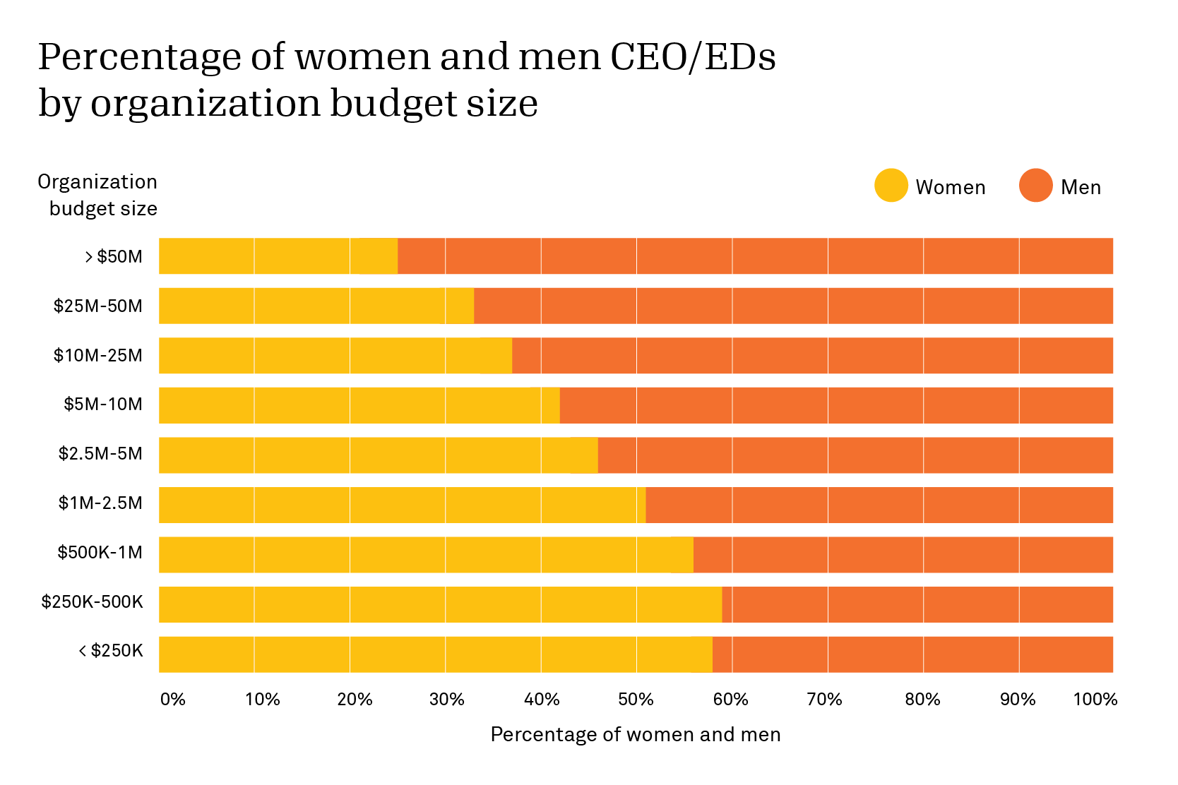The larger a nonprofit organization is, the less likely it is to have a female CEO.