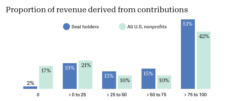 Bar chart comparing how much revenue Seal holders receive from contributions vs all US tax-exempt orgs.