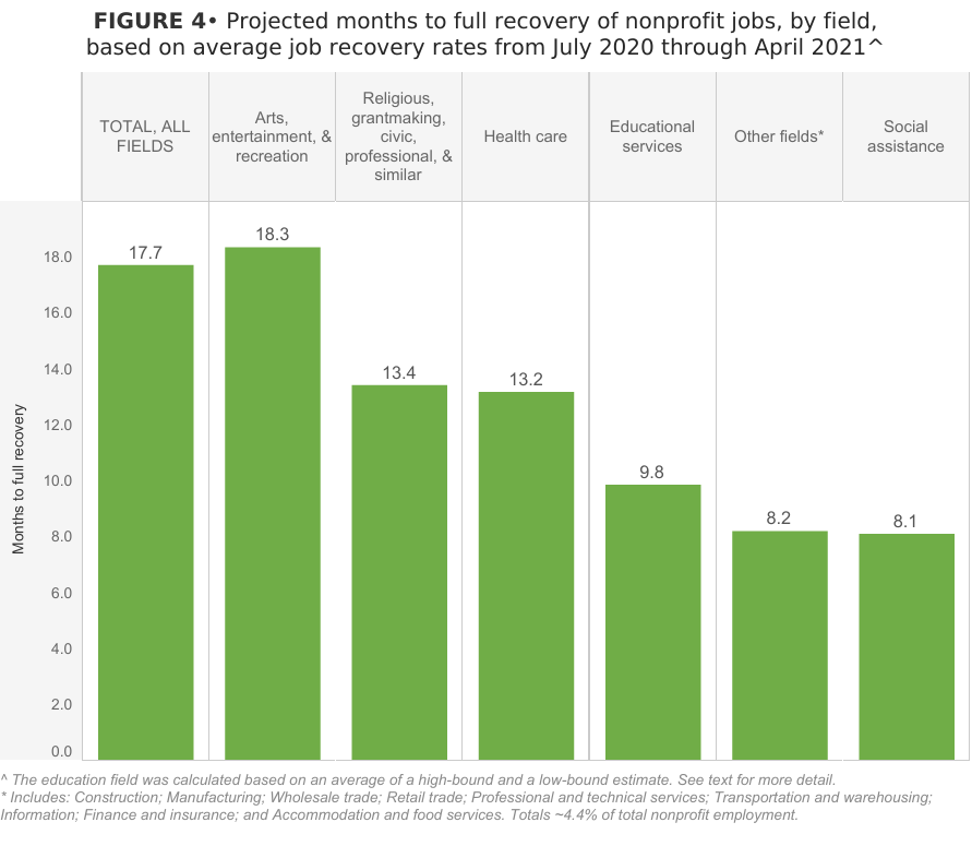 Bar chart of est. months to full recovery of nonprofit jobs, by field, based on average job recovery rates July '20-Apr '21.