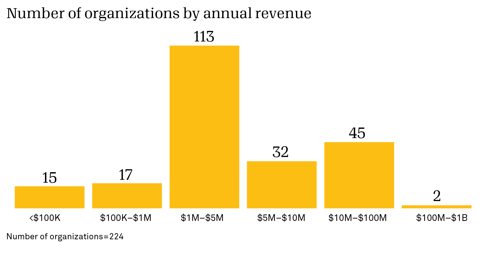 Chart on number of organizations by annual revenue n=224