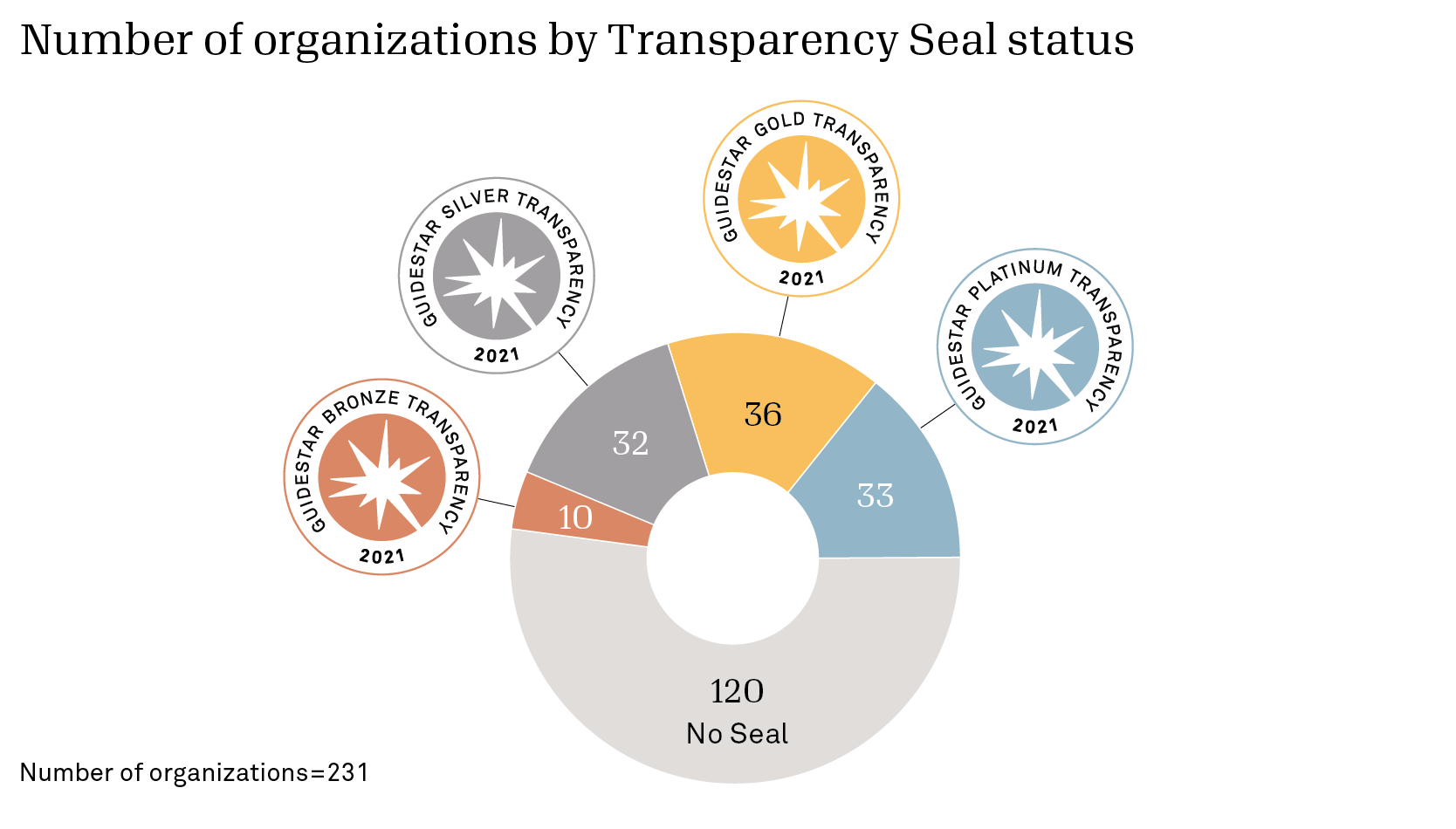 Pie chart showing number of organizations by transparency seal status n=231